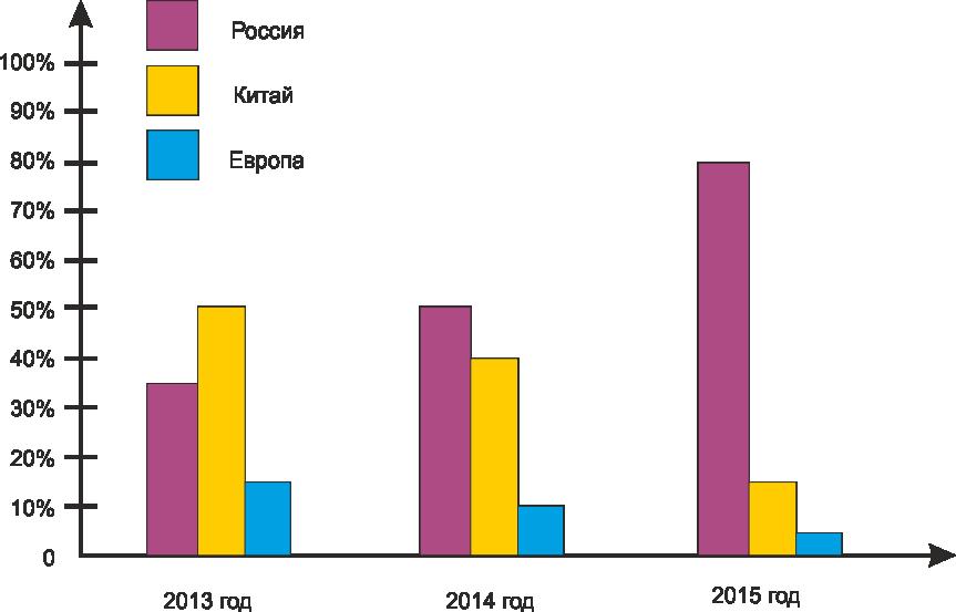 график-спроса-на-террасную-доску-в-краснодаре